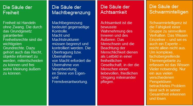 die 4 Säulen der Basisdemokratie